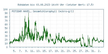 Gütemessstation Potsdam-Humboldtbrücke, Havel, Gesamtchlorophyll der letzten 31 Tage