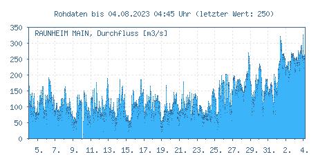 Pegel Raunheim, Main: Durchflüsse der letzten 31 Tage